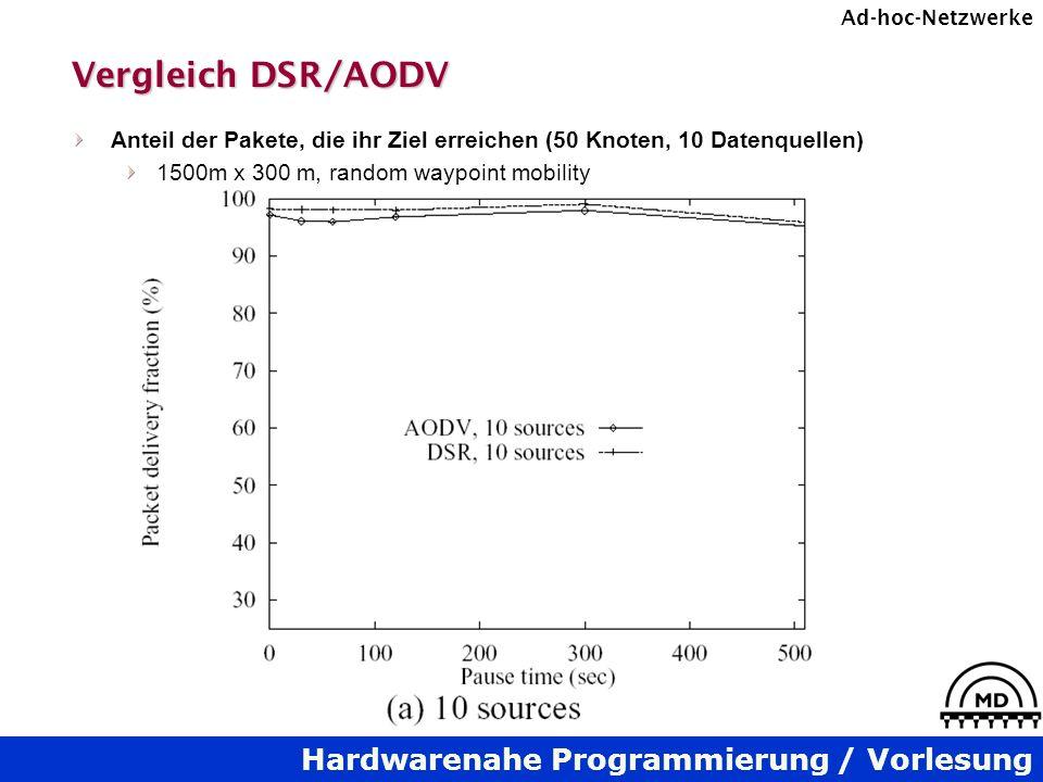 Vergleich DSR/AODV Anteil der Pakete, die ihr Ziel erreichen (50 Knoten, 10 Datenquellen) 1500m x 300 m, random waypoint mobility.