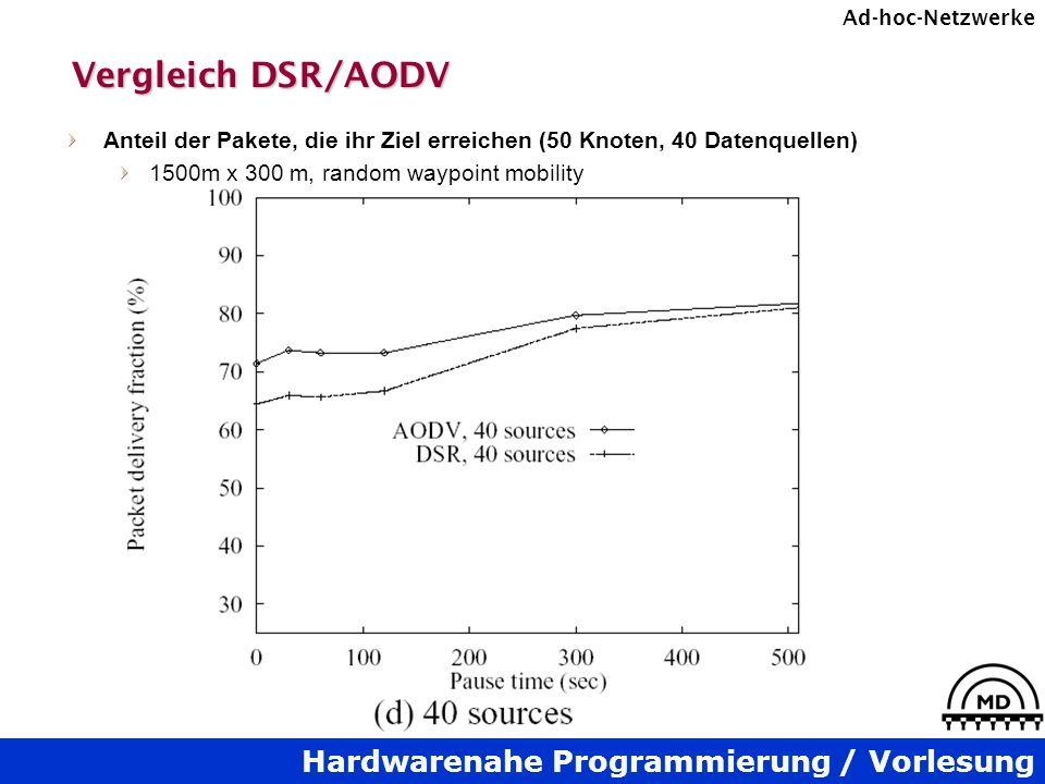 Vergleich DSR/AODV Anteil der Pakete, die ihr Ziel erreichen (50 Knoten, 40 Datenquellen) 1500m x 300 m, random waypoint mobility.