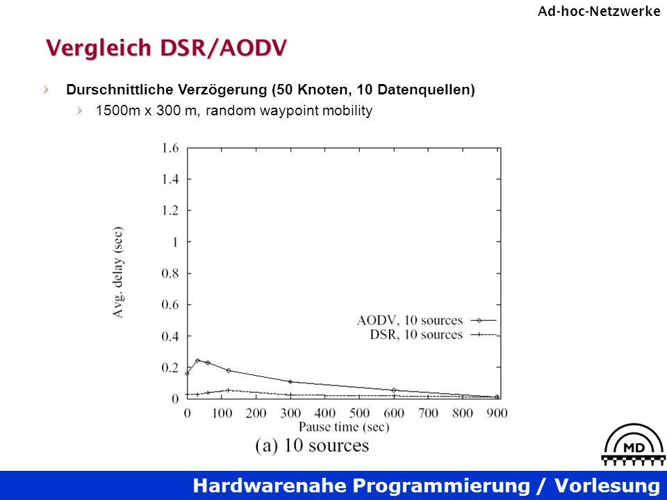 Vergleich DSR/AODV Durschnittliche Verzögerung (50 Knoten, 10 Datenquellen) 1500m x 300 m, random waypoint mobility.