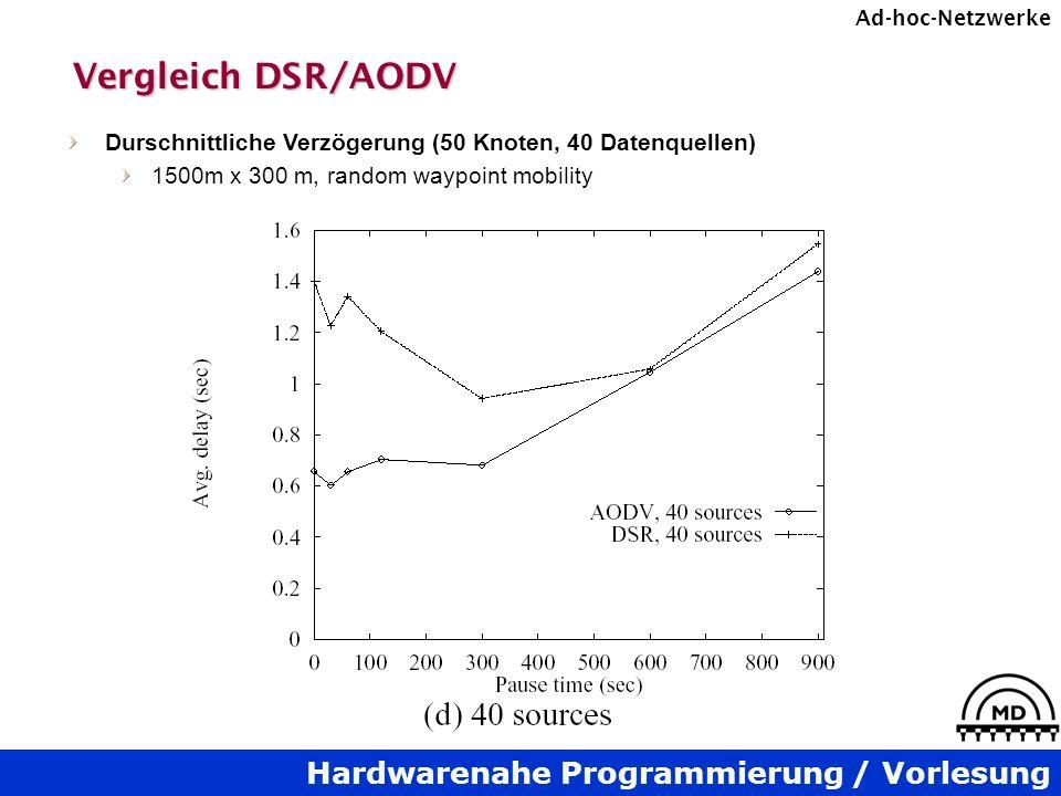 Vergleich DSR/AODV Durschnittliche Verzögerung (50 Knoten, 40 Datenquellen) 1500m x 300 m, random waypoint mobility.