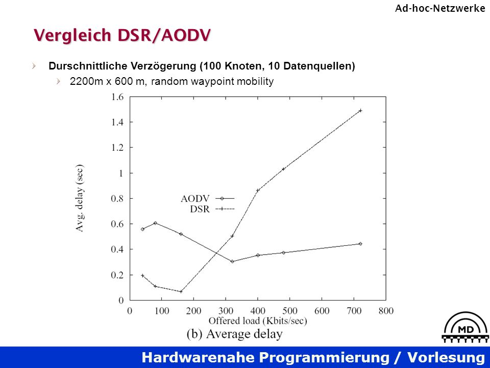 Vergleich DSR/AODV Durschnittliche Verzögerung (100 Knoten, 10 Datenquellen) 2200m x 600 m, random waypoint mobility.