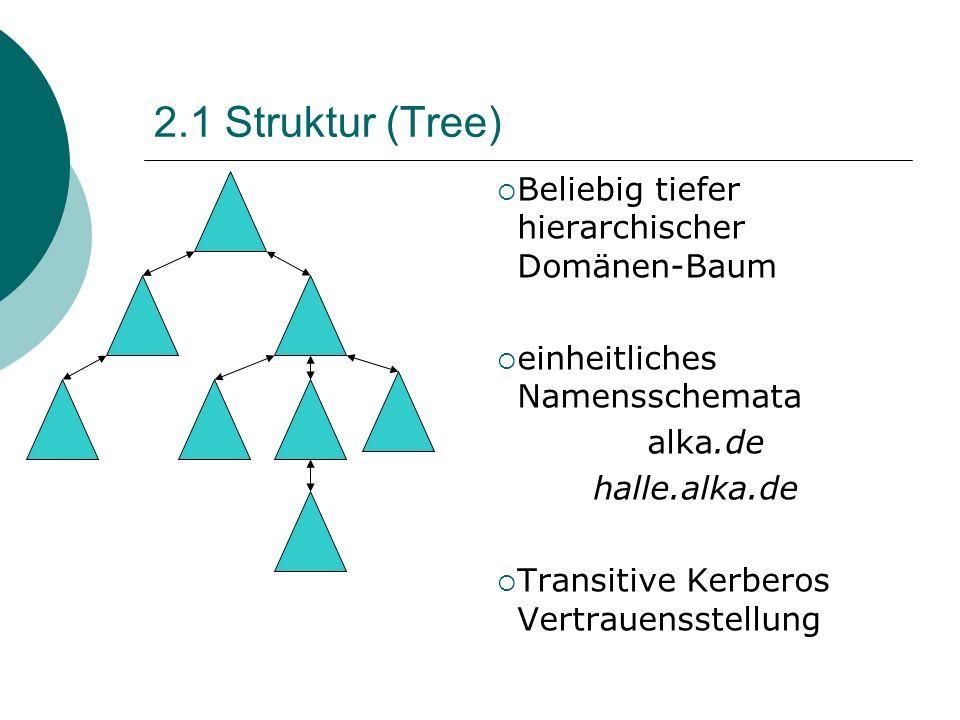 2.1 Struktur (Tree) Beliebig tiefer hierarchischer Domänen-Baum