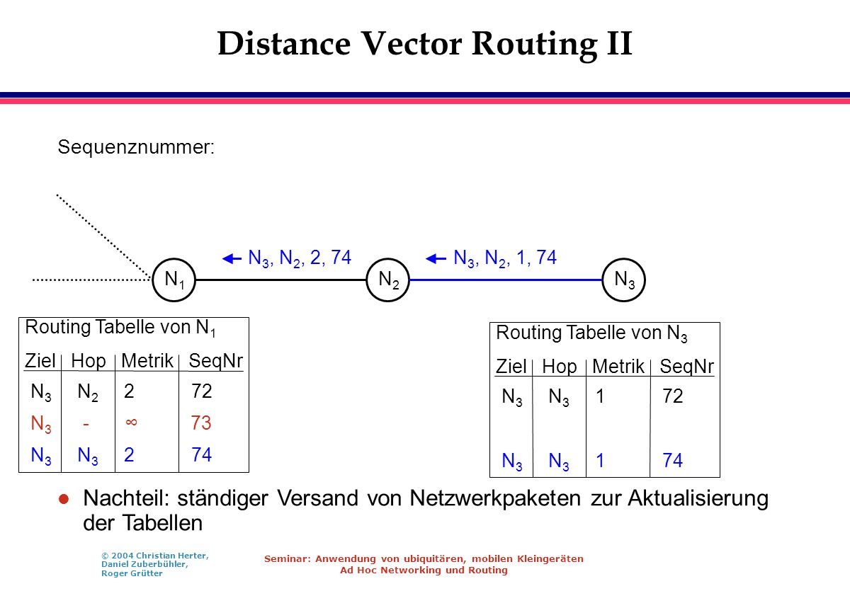 Distance Vector Routing II