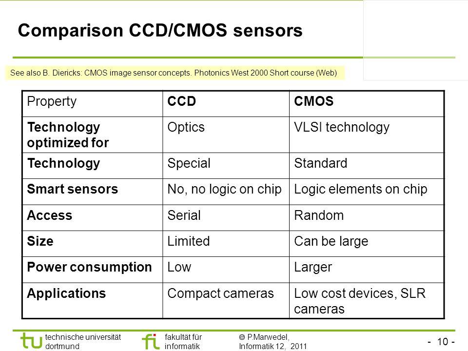 Comparison CCD/CMOS sensors