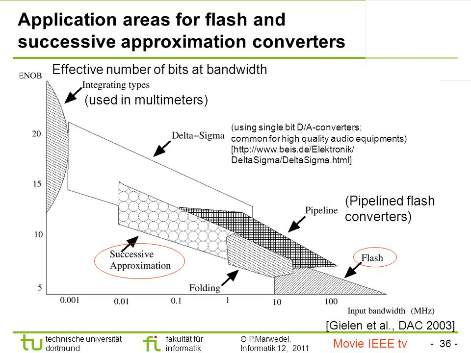 Application areas for flash and successive approximation converters