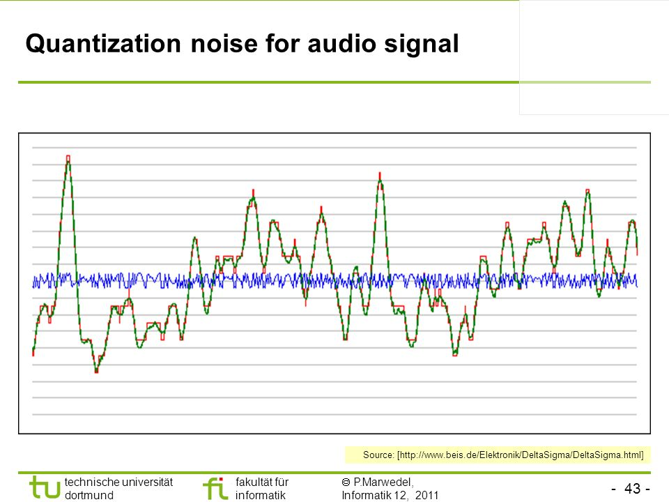 Quantization noise for audio signal