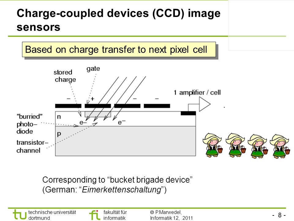 Charge-coupled devices (CCD) image sensors