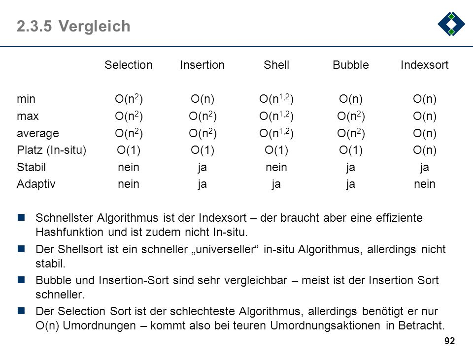 2.3.5 Vergleich Selection Insertion Shell Bubble Indexsort