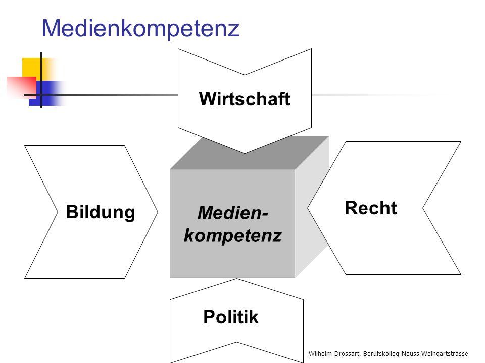 Medienkompetenz Wirtschaft Medien- kompetenz Recht Bildung Politik