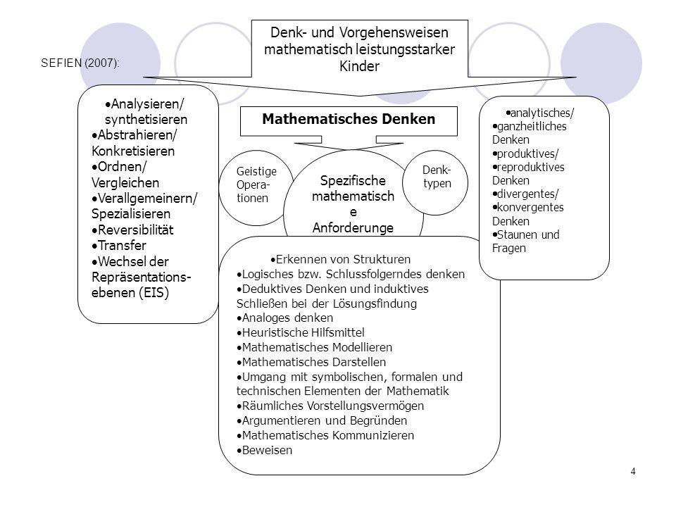Mathematisches Denken