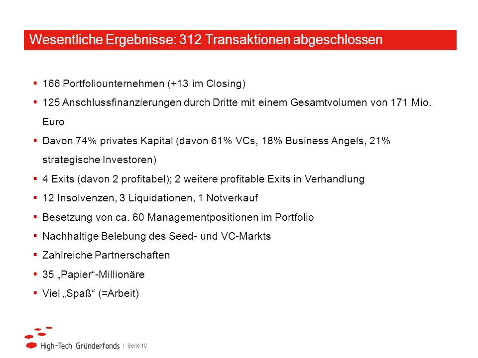Wesentliche Ergebnisse: 312 Transaktionen abgeschlossen