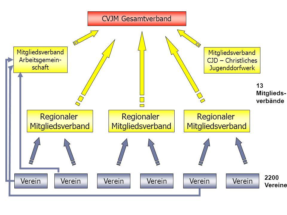 Regionaler Mitgliedsverband