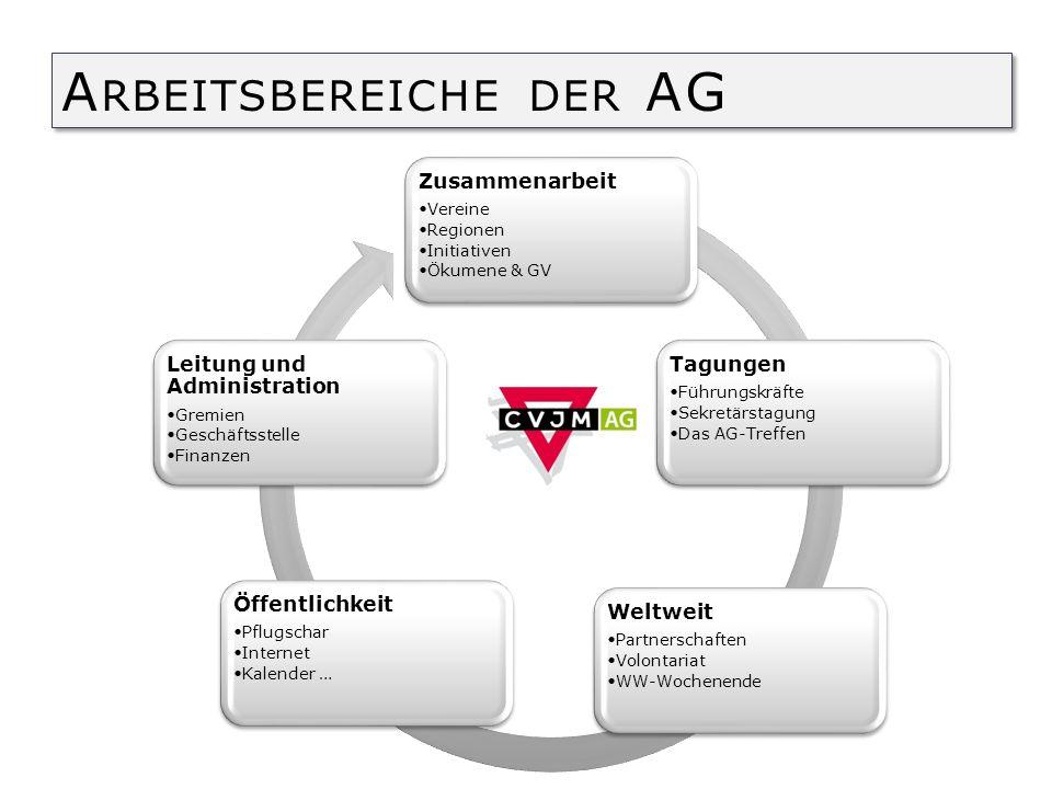 Arbeitsbereiche der AG