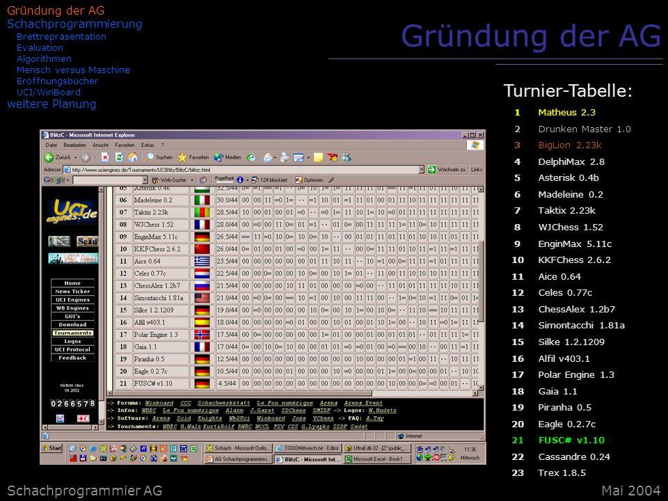 Gründung der AG Turnier-Tabelle: Schachprogrammier AG Mai 2004
