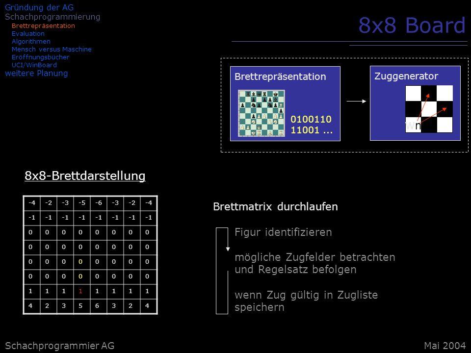 8x8 Board wn 8x8-Brettdarstellung Brettmatrix durchlaufen