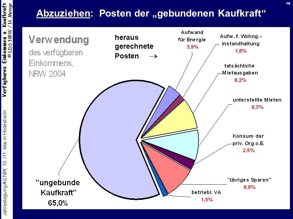 """Abzuziehen: Posten der """"gebundenen Kaufkraft"""