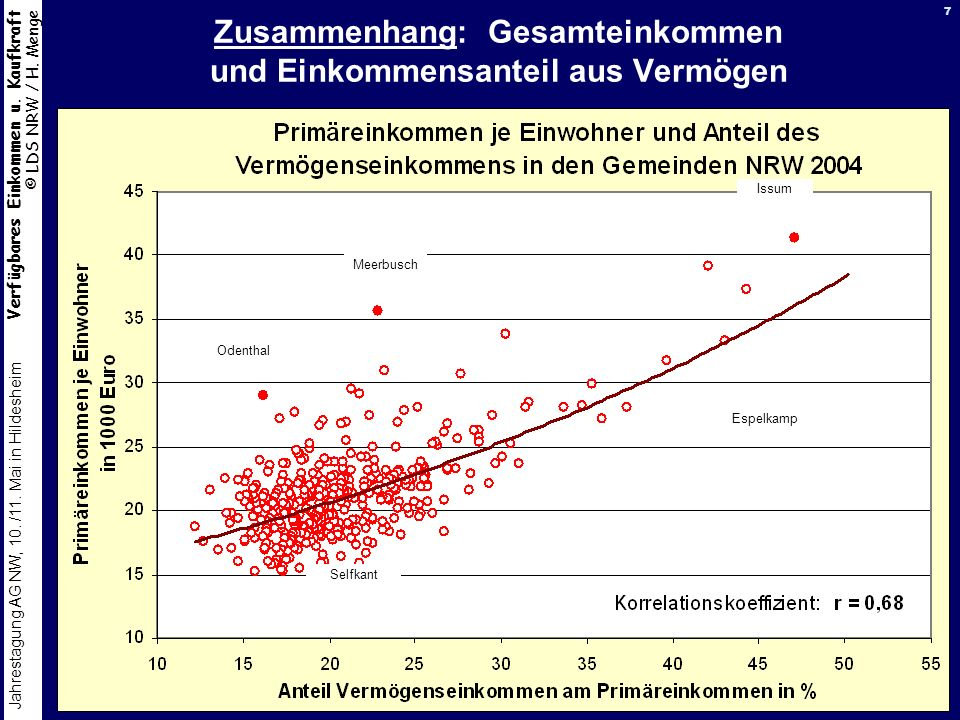 Zusammenhang: Gesamteinkommen und Einkommensanteil aus Vermögen