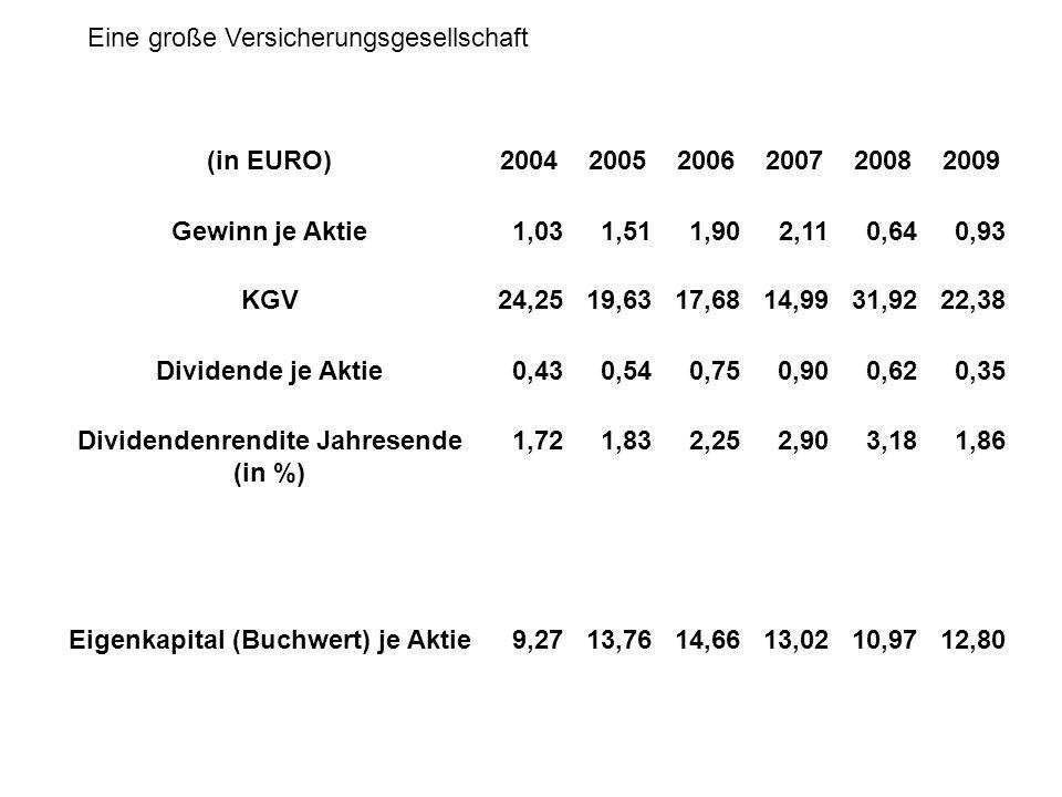 Dividendenrendite Jahresende (in %) Eigenkapital (Buchwert) je Aktie