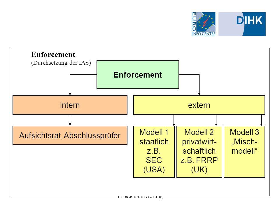 Enforcement (Durchsetzung der IAS)