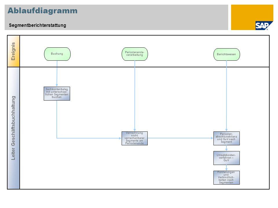 Ablaufdiagramm Segmentberichterstattung Ereignis