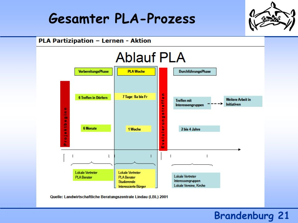 Gesamter PLA-Prozess I Brandenburg 21