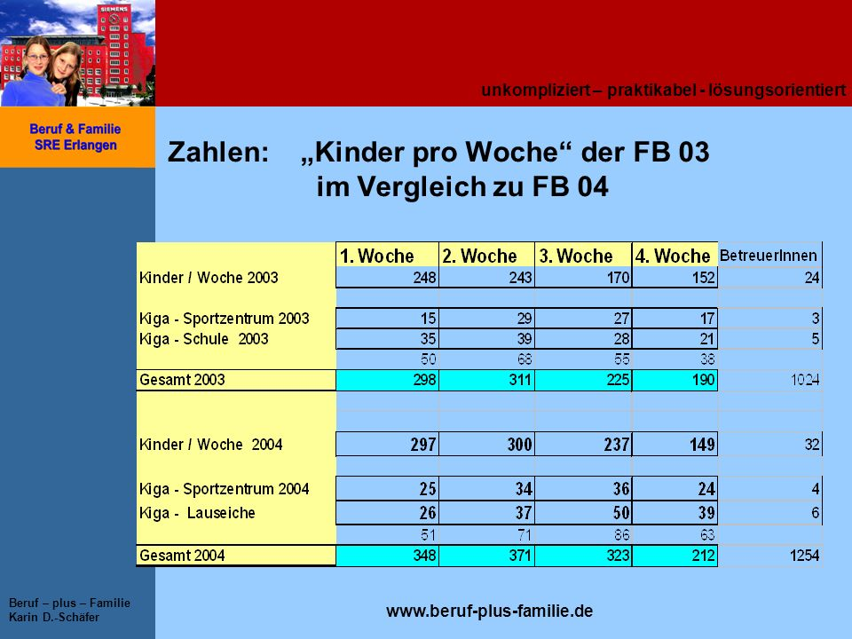 """Zahlen: """"Kinder pro Woche der FB 03 im Vergleich zu FB 04"""