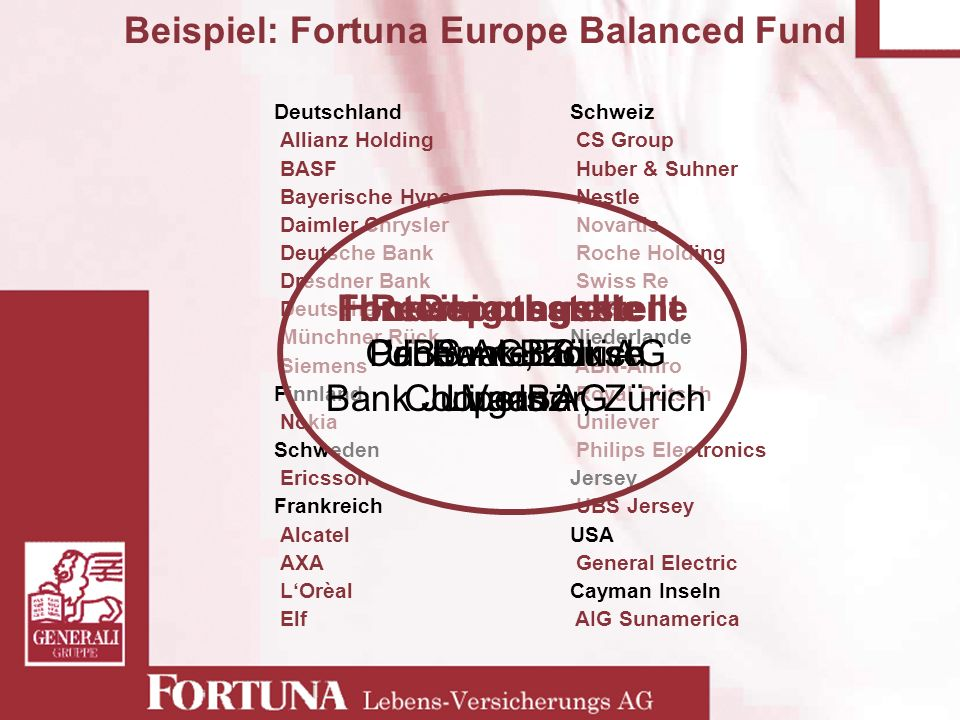 Beispiel: Fortuna Europe Balanced Fund