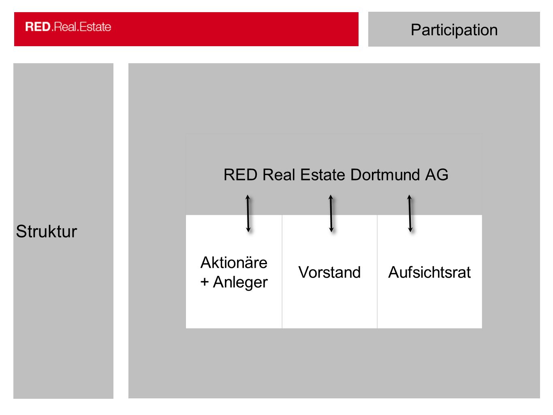 RED Real Estate Dortmund AG