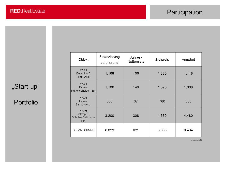"""Participation """"Start-up Portfolio Erhard Reichel"""