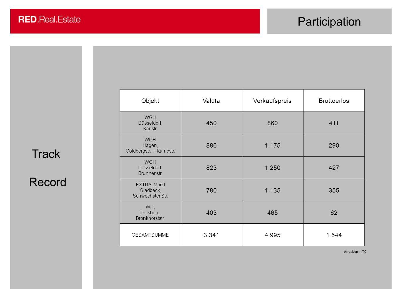 Participation Track Record Objekt Valuta Verkaufspreis Bruttoerlös 450