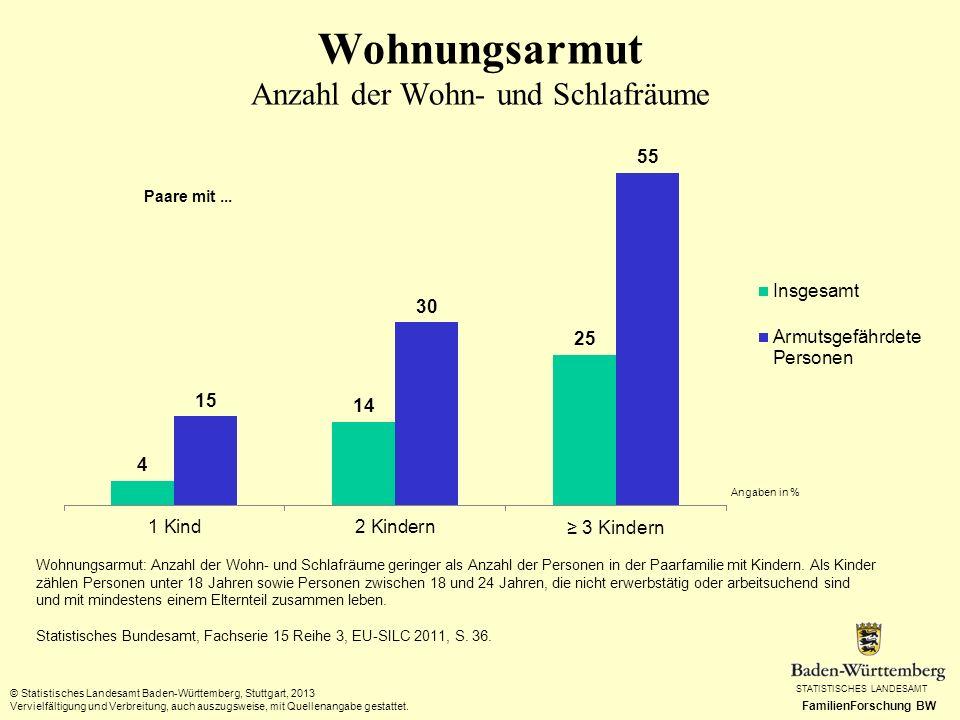 Wohnungsarmut Anzahl der Wohn- und Schlafräume