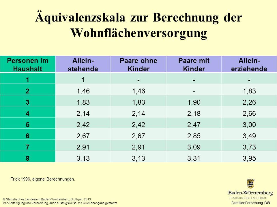 Äquivalenzskala zur Berechnung der Wohnflächenversorgung