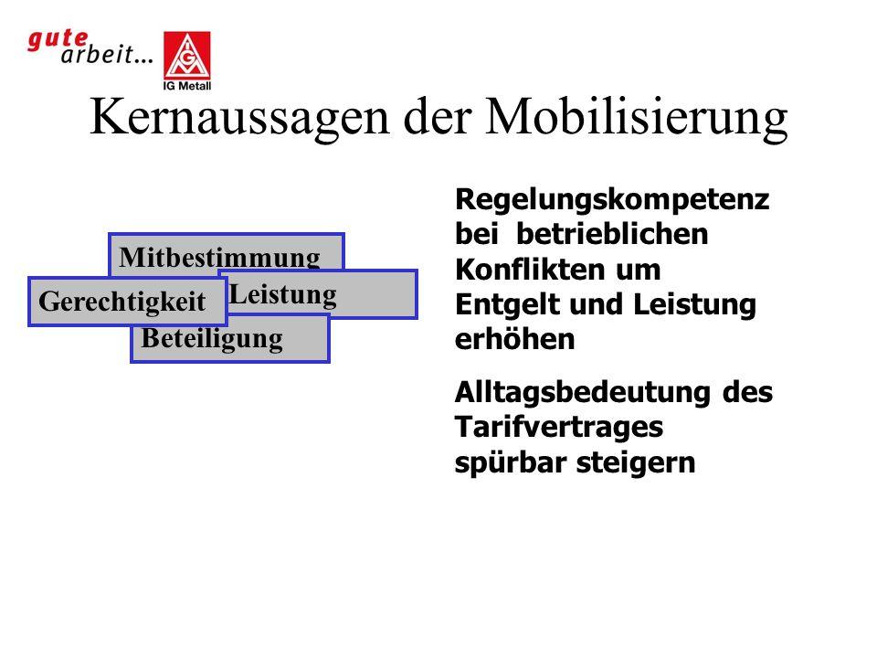 Kernaussagen der Mobilisierung