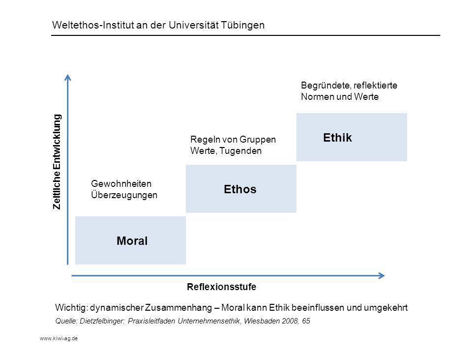 Ethik Ethos Moral Weltethos-Institut an der Universität Tübingen