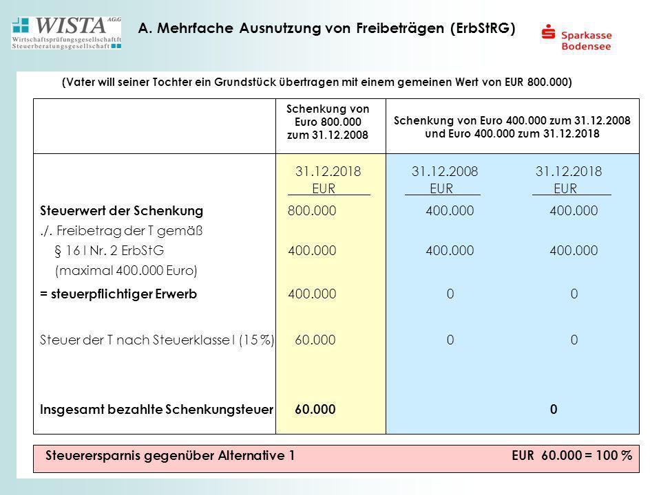A. Mehrfache Ausnutzung von Freibeträgen (ErbStRG)