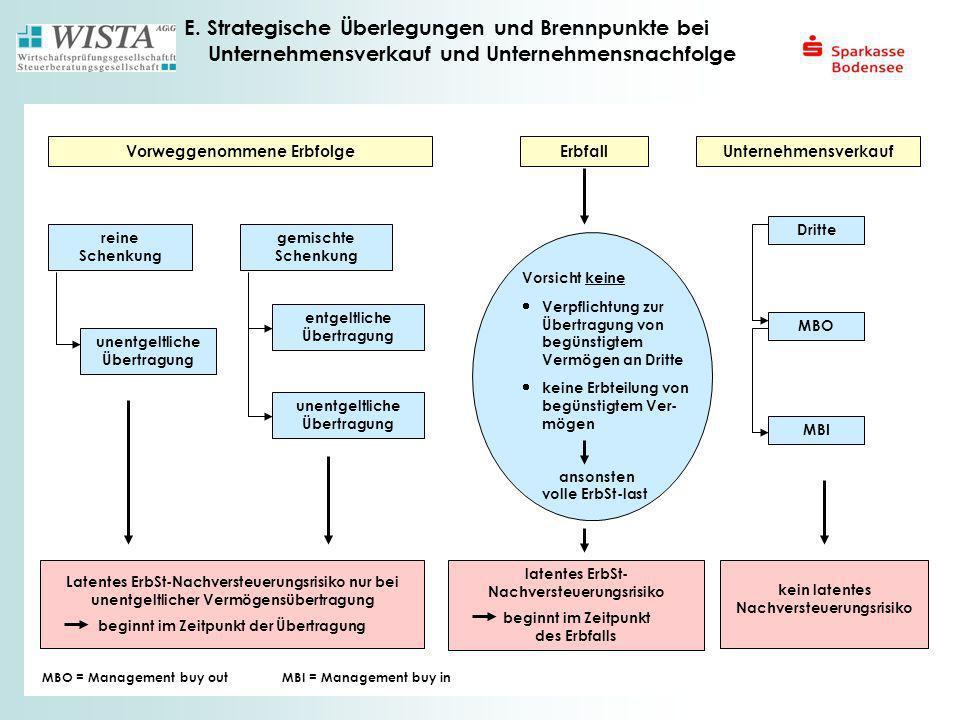 E. Strategische Überlegungen und Brennpunkte bei Unternehmensverkauf und Unternehmensnachfolge