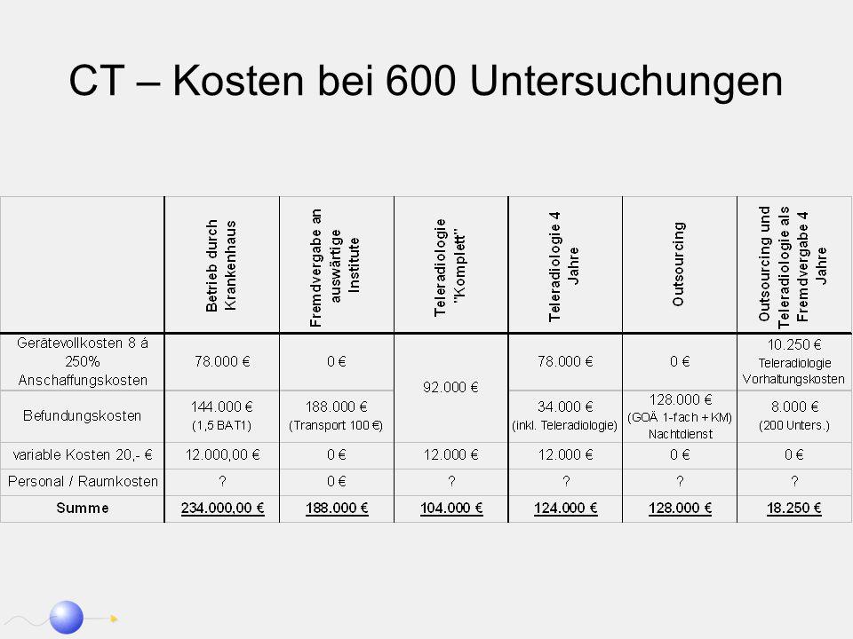 CT – Kosten bei 600 Untersuchungen