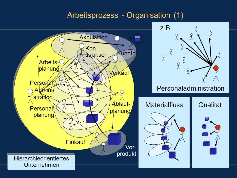 Arbeitsprozess - Organisation (1)