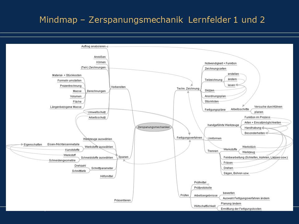 Mindmap – Zerspanungsmechanik Lernfelder 1 und 2