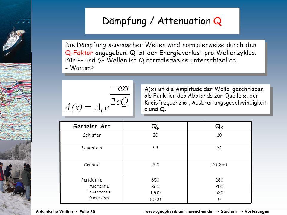 Dämpfung / Attenuation Q