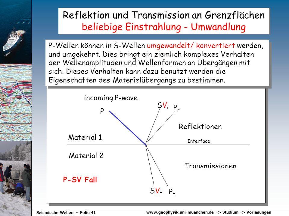 Reflektion und Transmission an Grenzflächen beliebige Einstrahlung - Umwandlung