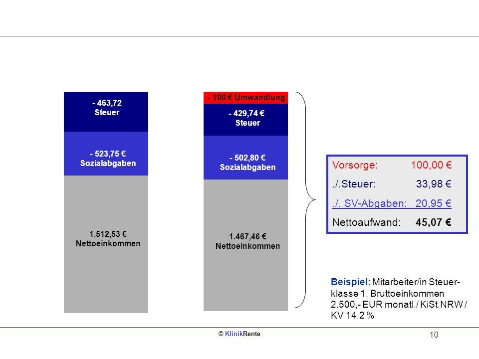 Vorsorge: 100,00 € ./.Steuer: 33,98 € ./. SV-Abgaben: 20,95 €