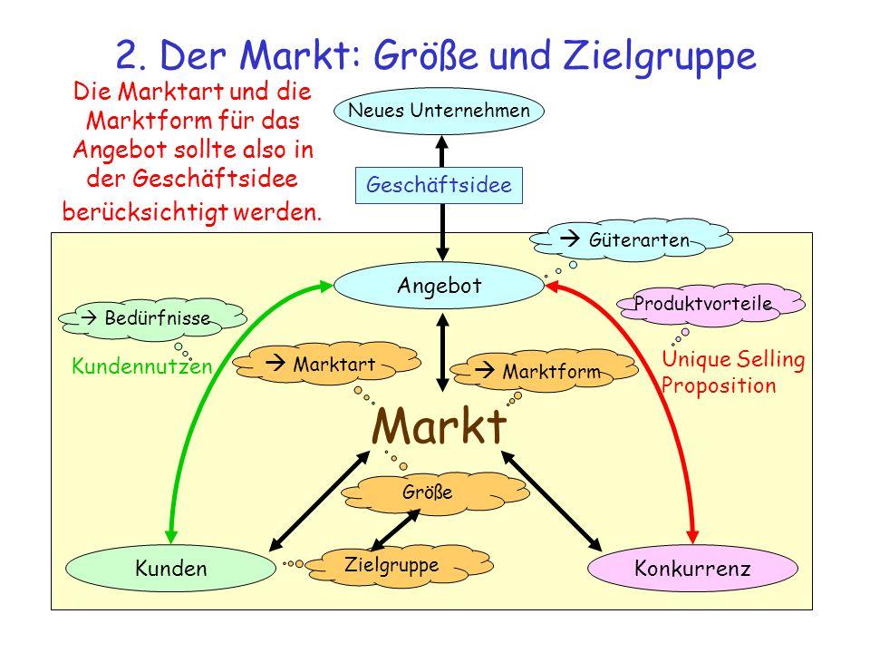 2. Der Markt: Größe und Zielgruppe