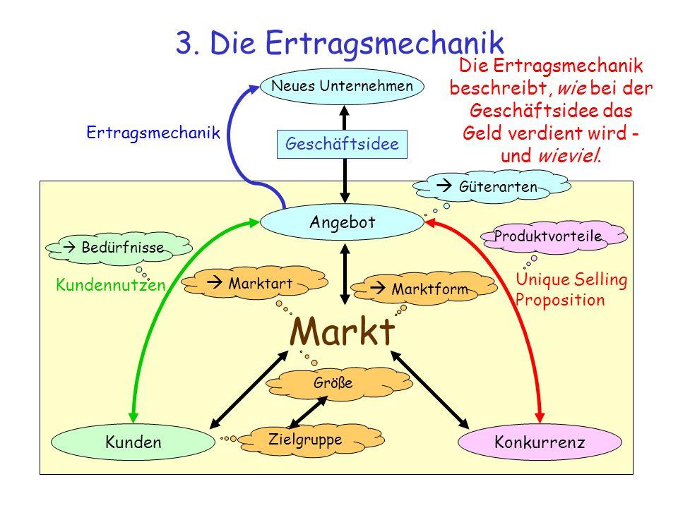 Markt 3. Die Ertragsmechanik