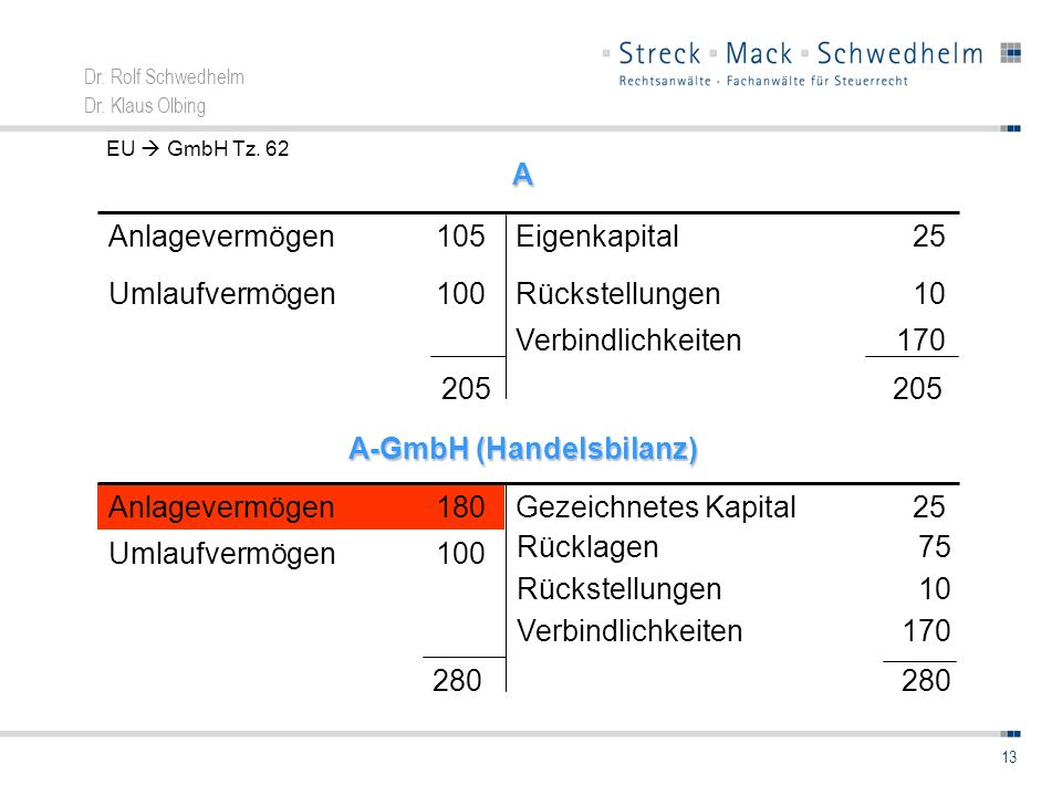 A-GmbH (Handelsbilanz)