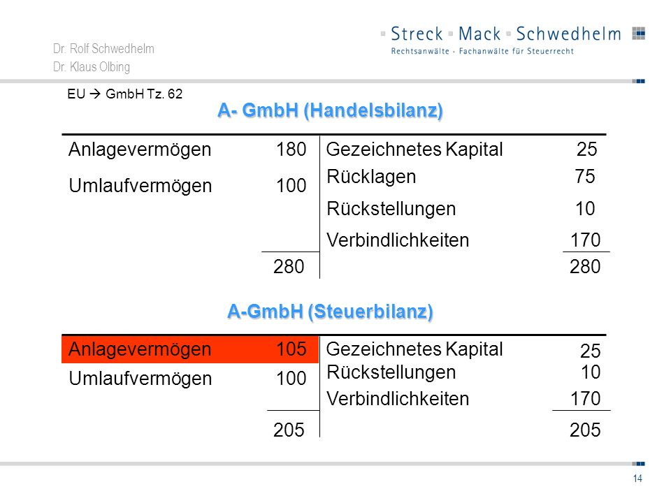 A- GmbH (Handelsbilanz) A-GmbH (Steuerbilanz)