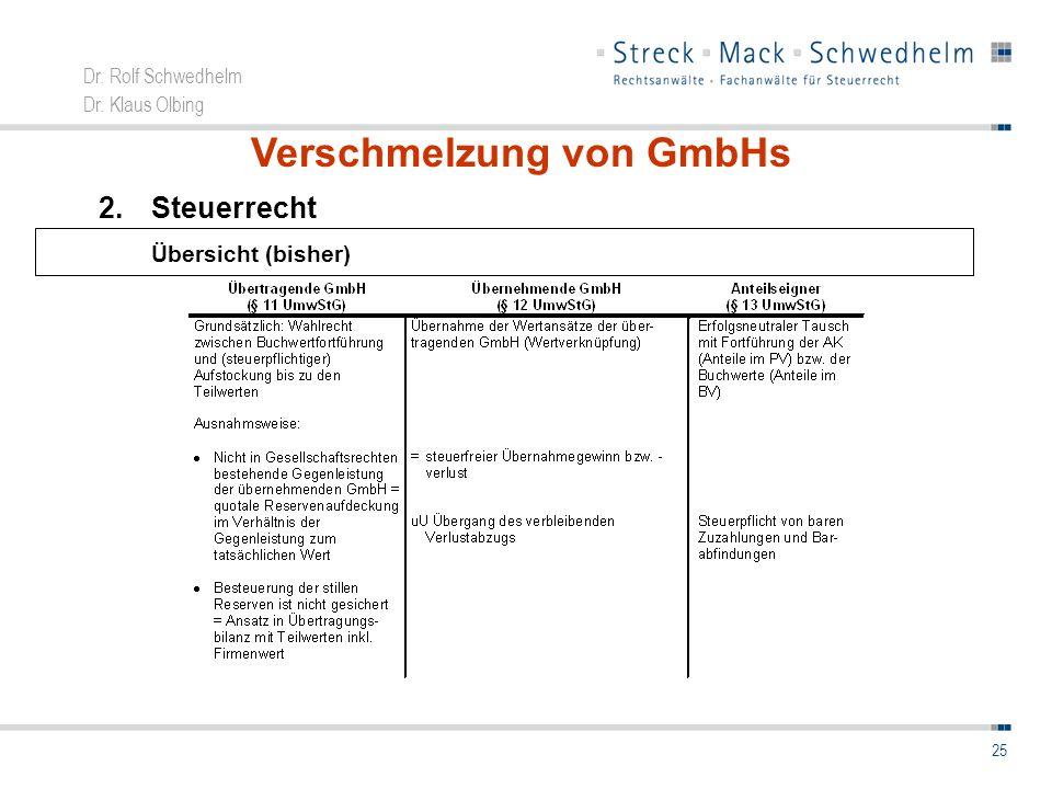 Verschmelzung von GmbHs