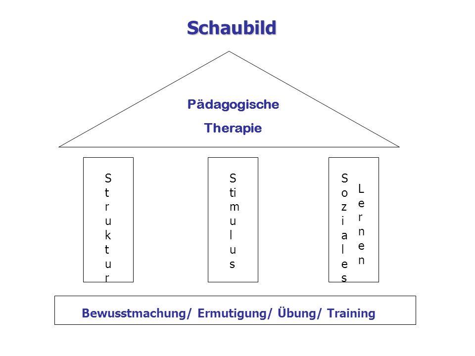 Bewusstmachung/ Ermutigung/ Übung/ Training