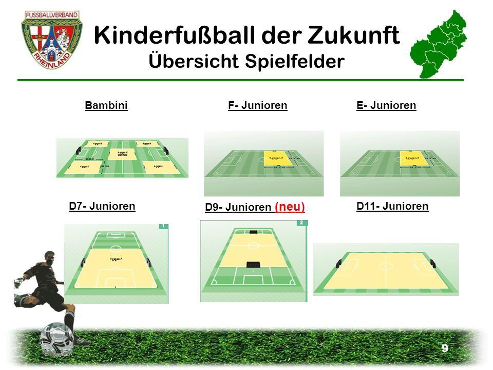 Kinderfußball der Zukunft Übersicht Spielfelder
