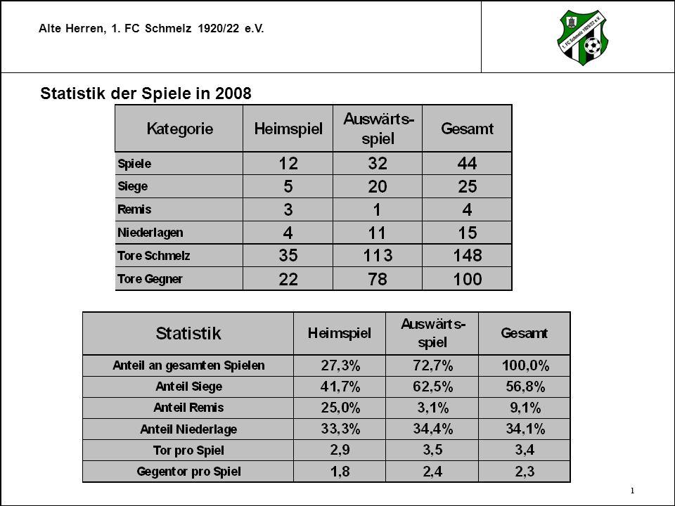 Statistik der Spiele in 2008